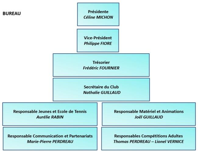 Organigramme des dirigeants