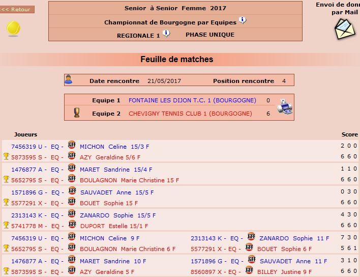 Championnat Femmes 2017 – J4