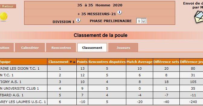 Bilan du championnat départemental +35
